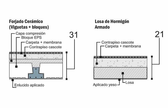 Las dos estructuras bases tal cual como se ejecutan: mal